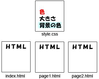 外部スタイルシートとHTML